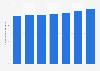 Número de domiciliaciones bancarias Hungría 2011-2017