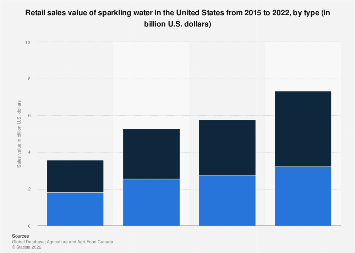 Sparkling water sales value in the U.S. 2015/2021, by type