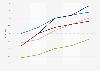 Umfrage in Österreich zur Käuferreichweite von Müller nach Alter bis 2016