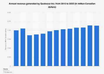Quebecor Inc. annual revenue 2010-2017