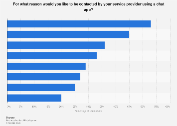 U.S. and German consumer willingness to be contacted by services via chat app 2016