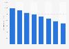 Número de pagos con cheque Francia 2011-2015