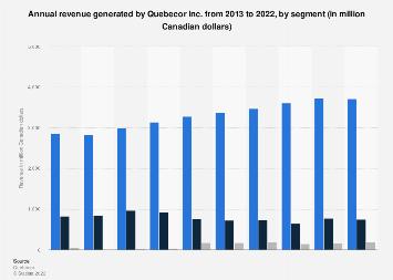 Quebecor Inc. annual revenue 2013-2017, by segment