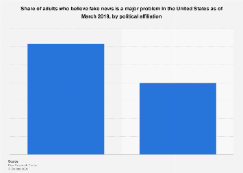 Opinion on fake news as a serious problem in the U.S. 2019, by political affiliation