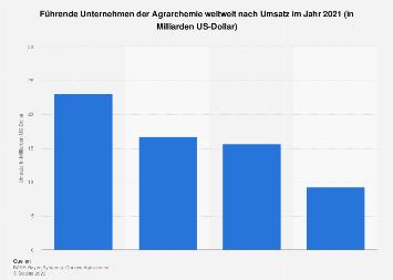 Umsatzstärkste Unternehmen der Agrarchemie weltweit 2017