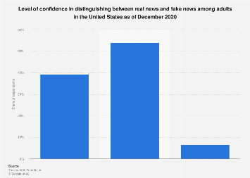 Ability to recognize fake news in the U.S. 2017