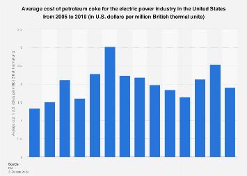 U.S. cost of petroleum coke for electricity generation 2006-2016