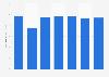 Número de pagos con cheque Malta 2011-2017