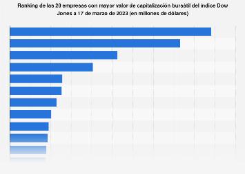 Empresas más valiosas del mundo según su capitalización bursátil a 15 de mayo de 2019