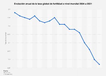 Tasa de fertilidad a nivel mundial 2003-2016
