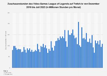 Zuschauerstunden von League of Legends auf Twitch bis Oktober 2019