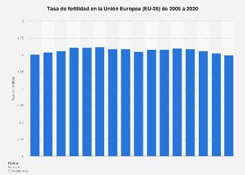 Tasa de fertilidad Unión Europea 2005-2016