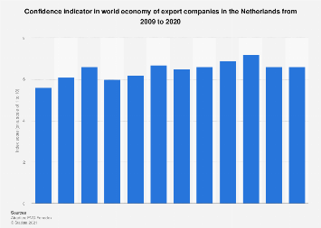 Confidence indicator in world economy of export companies in Netherlands 2009-2019
