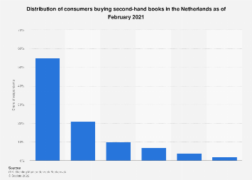 Distribution of second hand book purchase frequency in the Netherlands 2017