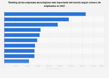 Ranking mundial de las empresas tecnológicas con mayor número de trabajadores 2017