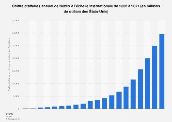 Revenus de Netflix dans le monde 2002-2018