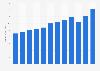 Lamar Advertising revenue 2011-2017