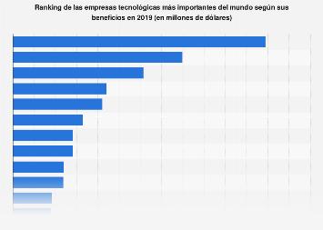 Ranking mundial de las empresas tecnológicas con mayores beneficios en 2018