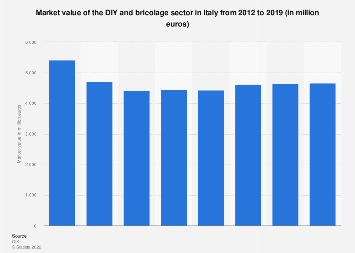 Italy: market value DIY industry 2012-2017