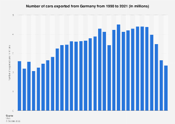 Number of car exports from Germany 1990-2016