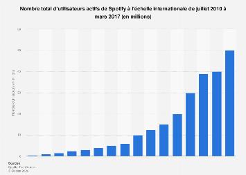 Nombre total d'utilisateurs de Spotify dans le monde 2012-2017