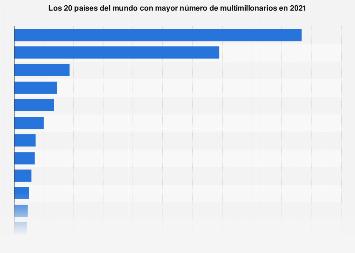 Países del mundo con más multimillonarios 2019
