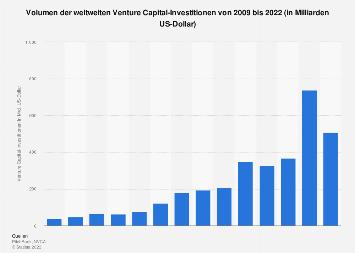 Volumen der weltweiten Venture Capital-Investitionen bis 2018