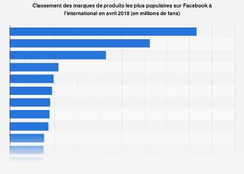classement des jeux les plus populaires sur facebook par utilisateurs actifs quotidiens en. Black Bedroom Furniture Sets. Home Design Ideas