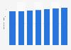 Número de tarjetas de pago emitidas por proveedores locales eurozona 2011-2017