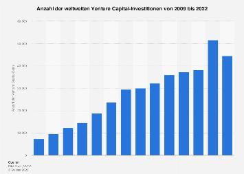 Anzahl der weltweiten Venture Capital-Investitionen bis 2018