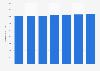 Número de tarjetas de pago emitidas por proveedores locales Estonia 2011-2017