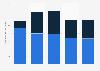 Global licensing revenue of Michael Kors 2014-2018, by region