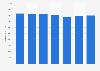 Número de tarjetas de pago emitidas por proveedores locales Francia 2011-2017