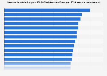 Densité de médecins par département en France 2018