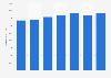 Número de tarjetas de pago emitidas por proveedores locales Italia 2011-2017