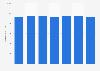 Número de tarjetas de pago emitidas por proveedores locales Letonia 2011-2017
