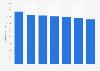 Número de tarjetas de pago emitidas por proveedores locales Lituania 2011-2017
