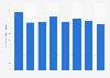 Anzahl der Venture Capital-Investitionen in Deutschland bis 2016