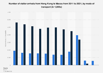 Visitor arrivals from Hong Kong to Macau 2008-2017, by mode of transport
