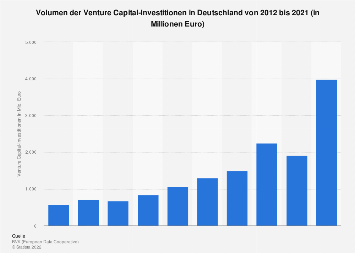 Volumen der Venture Capital-Investitionen in Deutschland bis 2016