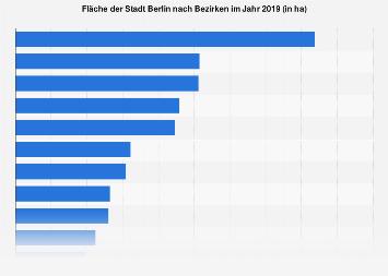 Fläche Der Stadt Berlin Nach Bezirken 2015