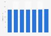 Número de tarjetas de pago emitidas por proveedores locales Hungría 2011-2017