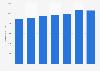 Número de tarjetas de pago emitidas por proveedores locales Austria 2011-2017