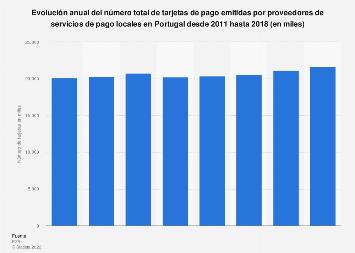 Número de tarjetas de pago emitidas por proveedores locales Portugal 2011-2015