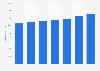 Número de tarjetas de pago emitidas por proveedores locales Rumanía 2011-2017