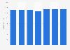 Número de tarjetas de pago emitidas por proveedores locales Eslovenia 2011-2017
