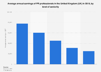 Average annual earnings of PR professionals in the UK 2017, by level of seniority