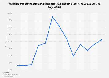 Consumer attitudes towards their current personal financial condition in Brazil 2018