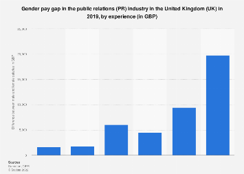 Gender pay gap in the PR industry in the UK 2017, by experience