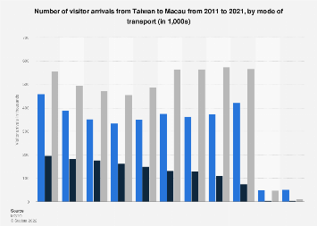 Visitor arrivals from Taiwan to Macau 2008-2017, by mode of transport